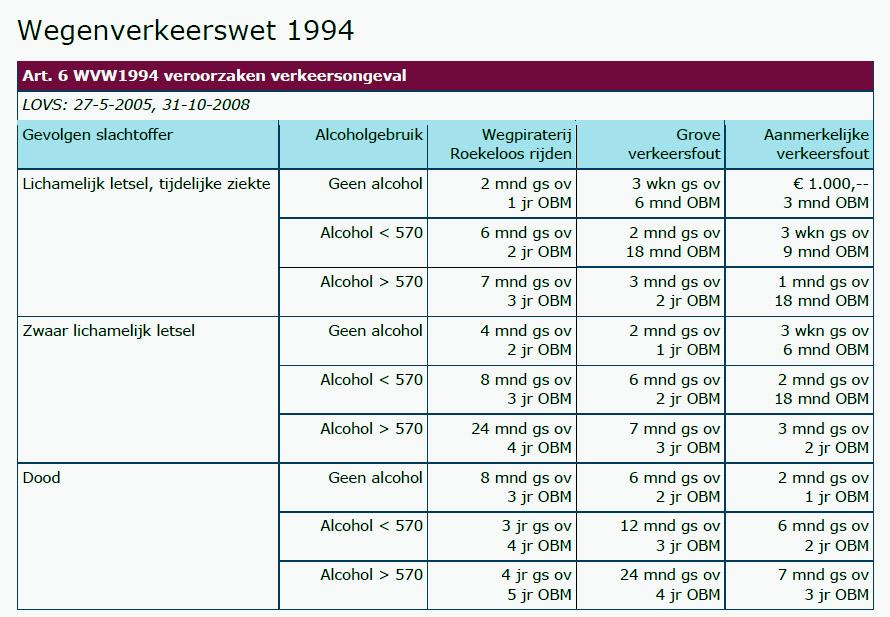http://stephanwetzels.nl/wordpress/docs/Straffen%20overtreden%20wegen%20verkeerswet.jpg